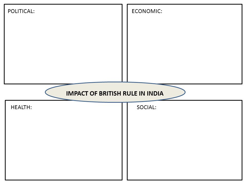 Assignment Make two separate charts listing the advantages and disadvantages of British rule in India.