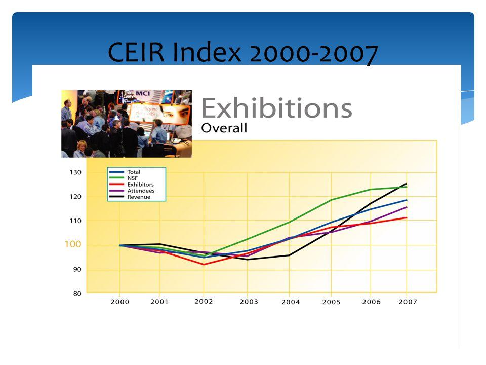 CEIR Index 2000-2007