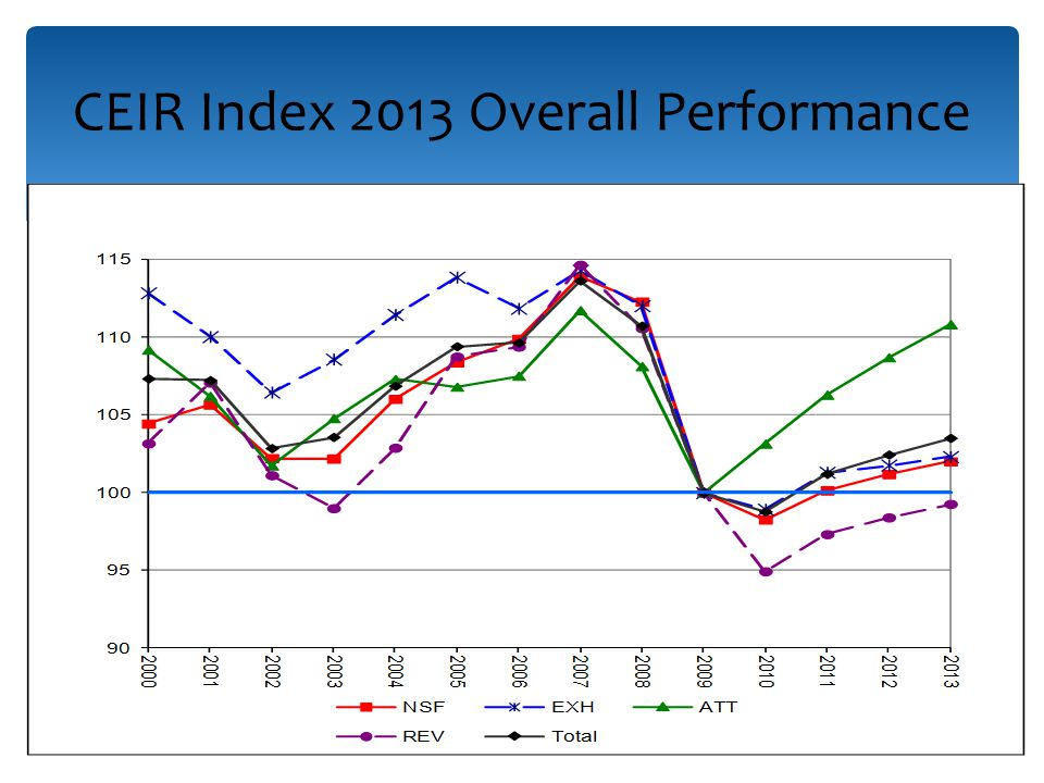 CEIR Index 2013 Overall Performance