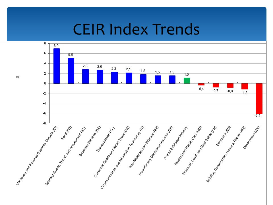 15 CEIR Index Trends