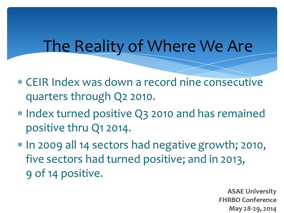  CEIR Index was down a record nine consecutive quarters through Q2 2010.