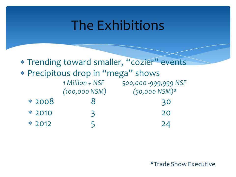  Trending toward smaller, cozier events  Precipitous drop in mega shows 1 Million + NSF 500,000 -999,999 NSF (100,000 NSM) (50,000 NSM)*  2008830  2010320  2012524 *Trade Show Executive The Exhibitions