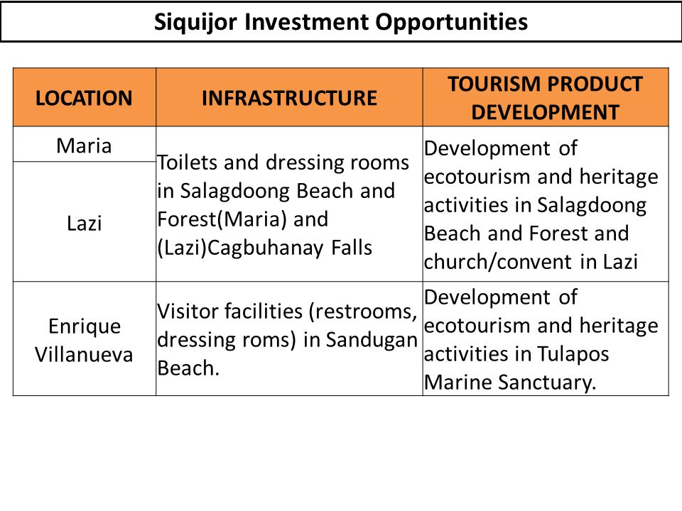 SIQUIJOR INVESTMENT OPPORTUNITIES LOCATIONINFRASTRUCTURE TOURISM PRODUCT DEVELOPMENT Maria Toilets and dressing rooms in Salagdoong Beach and Forest(Maria) and (Lazi)Cagbuhanay Falls Development of ecotourism and heritage activities in Salagdoong Beach and Forest and church/convent in Lazi Lazi Enrique Villanueva Visitor facilities (restrooms, dressing roms) in Sandugan Beach.