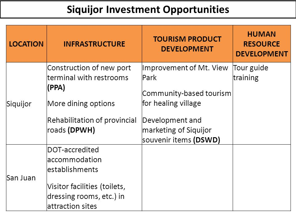 LOCATIONINFRASTRUCTURE TOURISM PRODUCT DEVELOPMENT HUMAN RESOURCE DEVELOPMENT Siquijor Construction of new port terminal with restrooms (PPA) More dining options Rehabilitation of provincial roads (DPWH) Improvement of Mt.