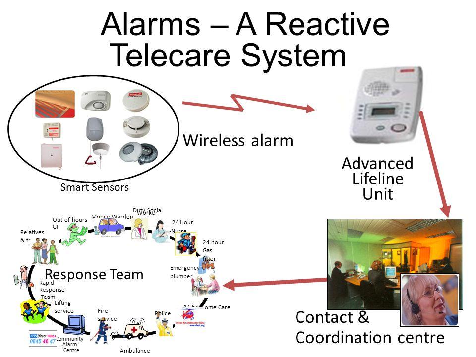 Advanced Lifeline Unit Response Team Contact & Coordination centre Wireless alarm Alarms – A Reactive Telecare System Smart Sensors Rapid Response Team Lifting service 24 Hour --Nurse 24 hr.