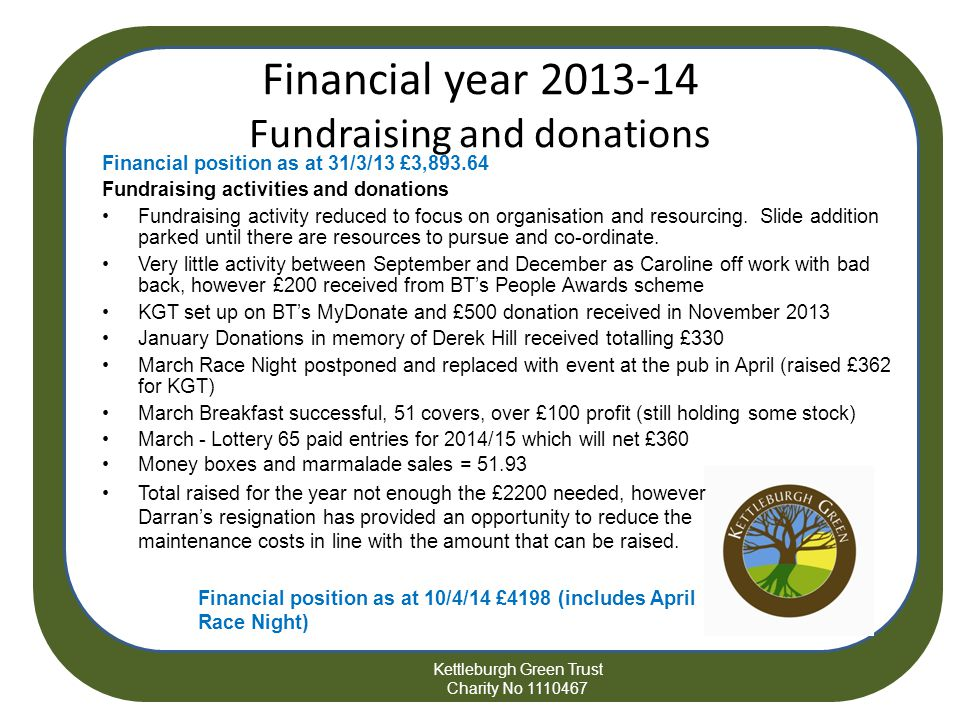 Kettleburgh Green Trust Charity No 1110467 Financial year 2013-14 Fundraising and donations Financial position as at 31/3/13 £3,893.64 Fundraising activities and donations Fundraising activity reduced to focus on organisation and resourcing.