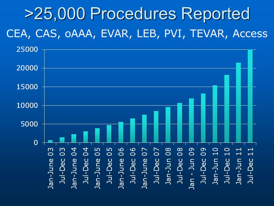 >25,000 Procedures Reported CEA, CAS, oAAA, EVAR, LEB, PVI, TEVAR, Access