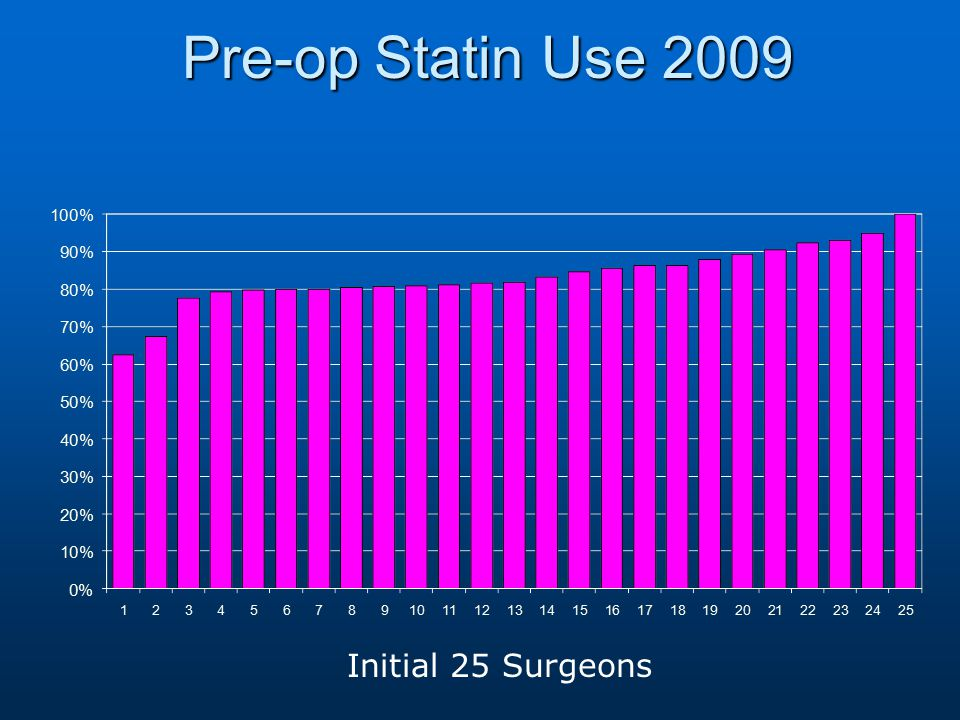 Pre-op Statin Use 2009 Initial 25 Surgeons
