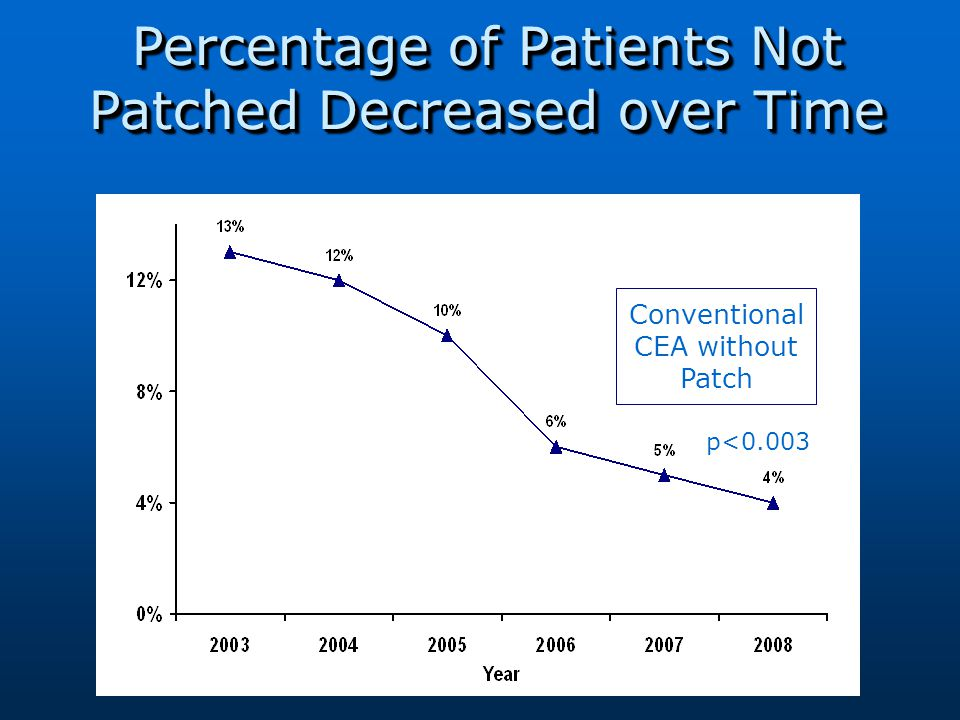 Conventional CEA without Patch Percentage of Patients Not Patched Decreased over Time p<0.003