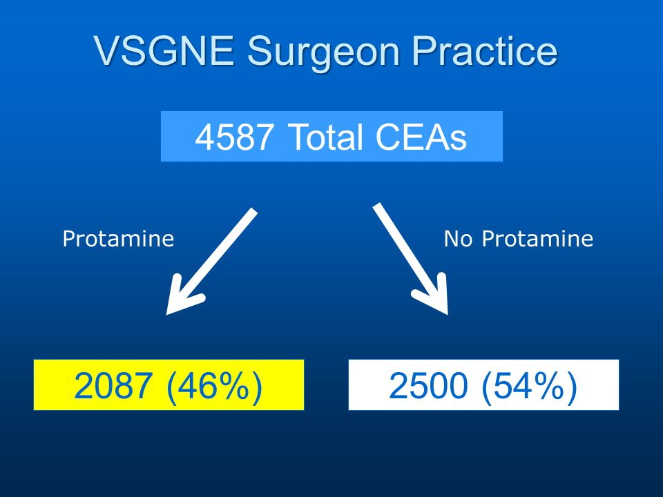 VSGNE Surgeon Practice 4587 Total CEAs 2087 (46%) Protamine 2500 (54%) No Protamine