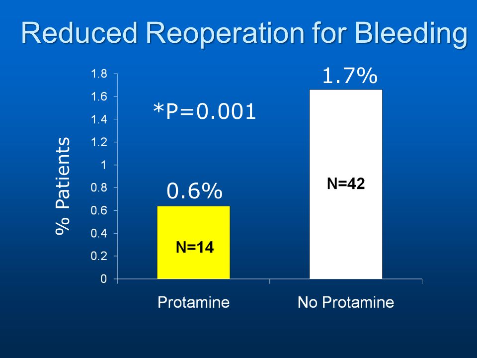Reduced Reoperation for Bleeding % Patients *P=0.001 0.6% 1.7%