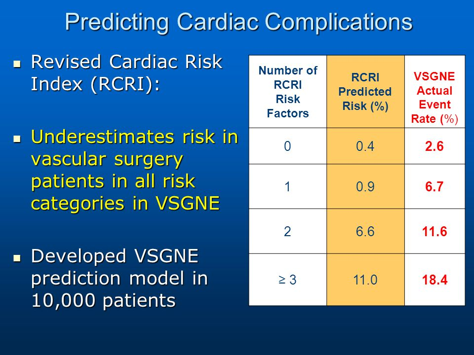 Number of RCRI Risk Factors RCRI Predicted Risk (%) VSGNE Actual Event Rate (%) 00.42.6 10.96.7 26.611.6 ≥ 311.0 18.4 Predicting Cardiac Complications Revised Cardiac Risk Index (RCRI): Revised Cardiac Risk Index (RCRI): Underestimates risk in vascular surgery patients in all risk categories in VSGNE Underestimates risk in vascular surgery patients in all risk categories in VSGNE Developed VSGNE prediction model in 10,000 patients Developed VSGNE prediction model in 10,000 patients