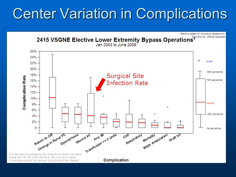 Center Variation in Complications Surgical Site Infection Rate
