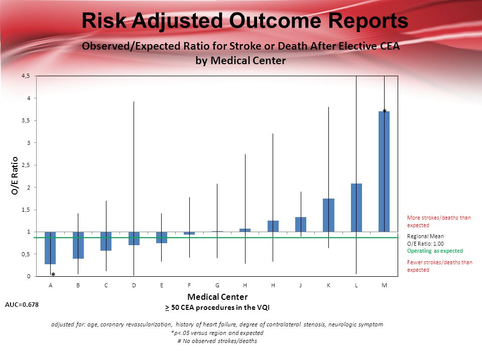 Risk Adjusted Outcome Reports