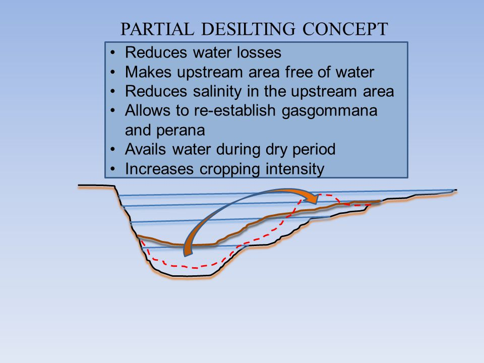 PARTIAL DESILTING CONCEPT Reduces water losses Makes upstream area free of water Reduces salinity in the upstream area Allows to re-establish gasgomma