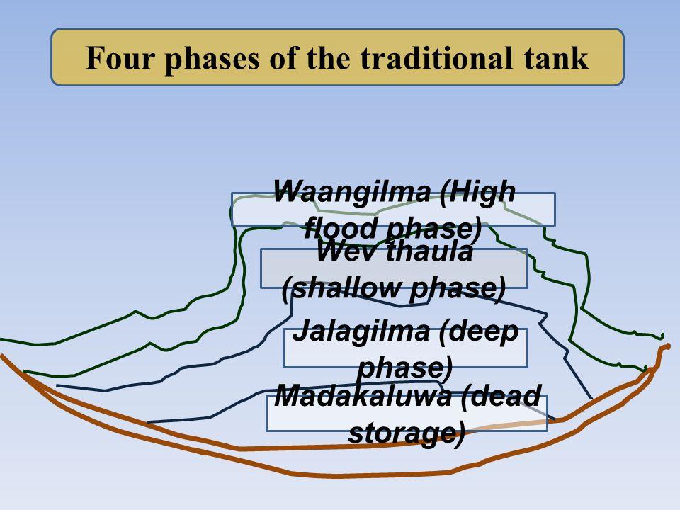 Four phases of the traditional tank Waangilma (High flood phase) Wev thaula (shallow phase) Jalagilma (deep phase) Madakaluwa (dead storage)
