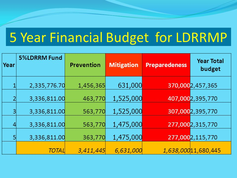 5 Year Financial Budget for LDRRMP Year 5%LDRRM Fund PreventionMitigationPreparedeness Year Total budget 12,335,776.701,456,365 631,000 370,0002,457,365 23,336,811.00463,770 1,525,000 407,0002,395,770 33,336,811.00563,770 1,525,000 307,0002,395,770 43,336,811.00563,770 1,475,000 277,0002,315,770 53,336,811.00363,770 1,475,000 277,0002,115,770 TOTAL3,411,4456,631,0001,638,00011,680,445