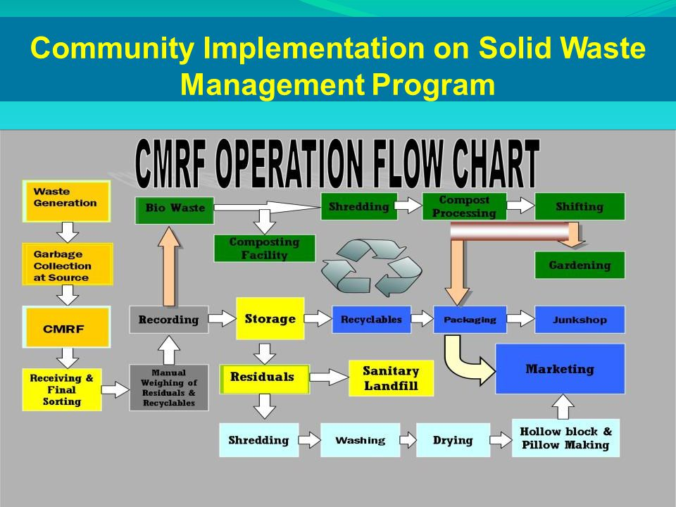 Community Implementation on Solid Waste Management Program