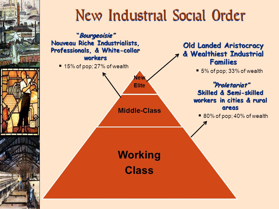 New Industrial Social Order New Elite Middle-Class Working Class Proletariat Skilled & Semi-skilled workers in cities & rural areas  80% of pop; 40% of wealth Bourgeoisie Nouveau Riche Industrialists, Professionals, & White-collar workers  15% of pop; 27% of wealth Old Landed Aristocracy & Wealthiest Industrial Families  5% of pop; 33% of wealth