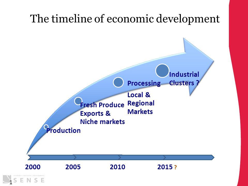 The timeline of economic development 1