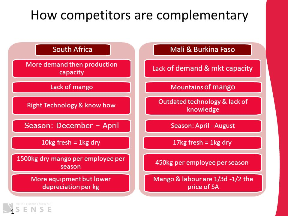 How competitors are complementary 1 More demand then production capacity South Africa Lack of mango Right Technology & know how Season: December – Apr