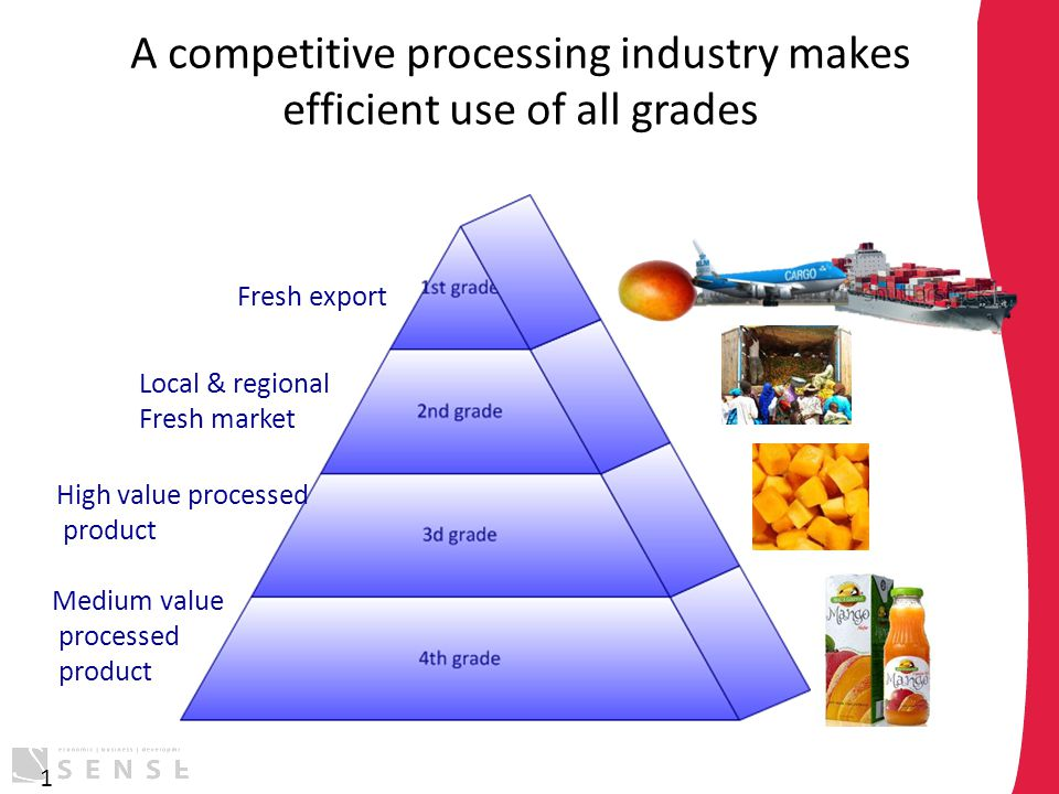 A competitive processing industry makes efficient use of all grades 1 Fresh export Local & regional Fresh market High value processed product Medium v
