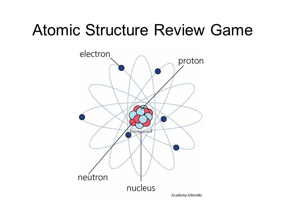 Atomic Structure Review Game
