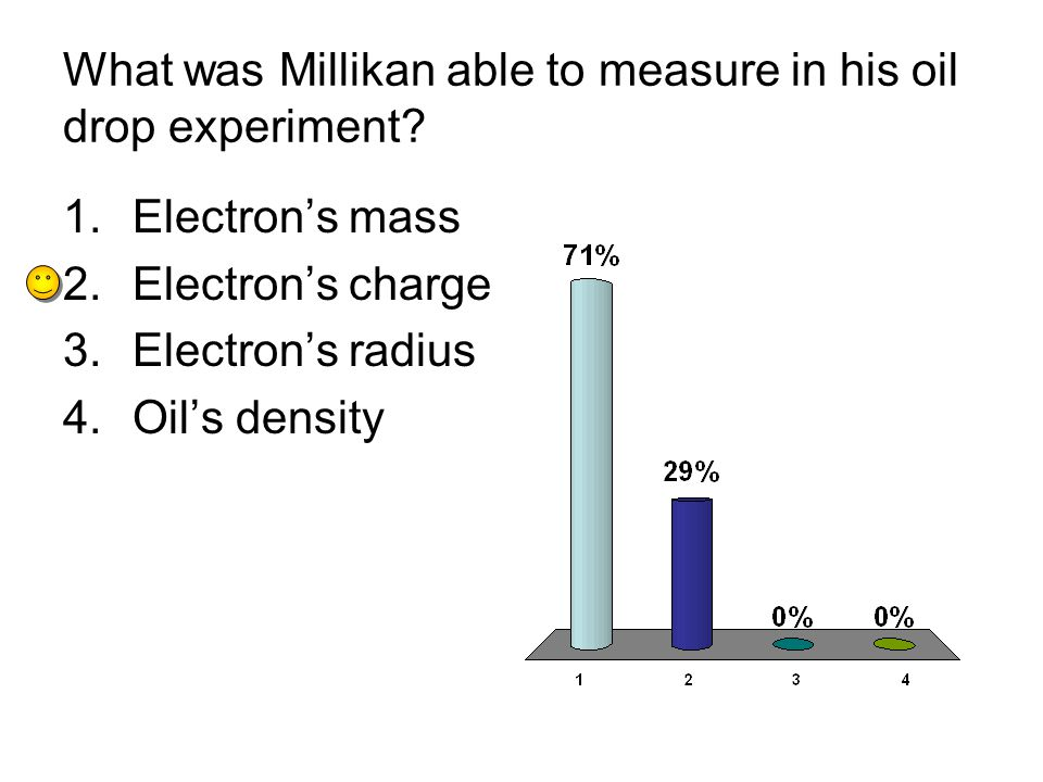 What was Millikan able to measure in his oil drop experiment.