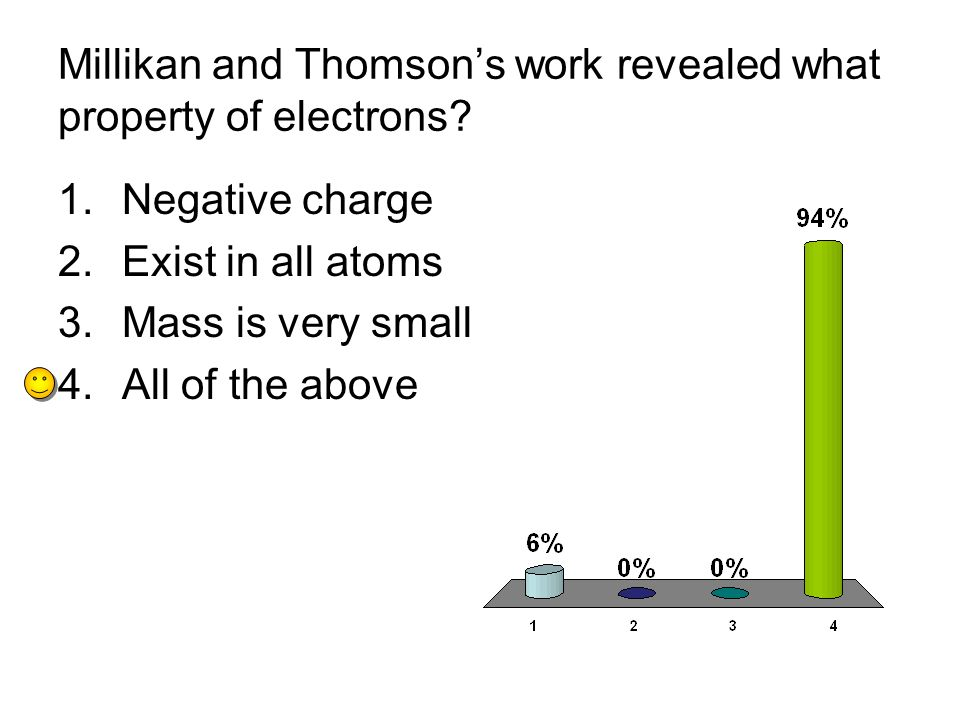 Millikan and Thomson's work revealed what property of electrons.