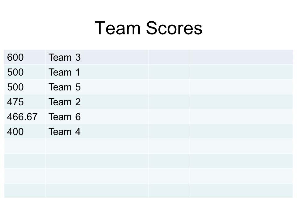 Team Scores 600Team 3 500Team 1 500Team 5 475Team 2 466.67Team 6 400Team 4