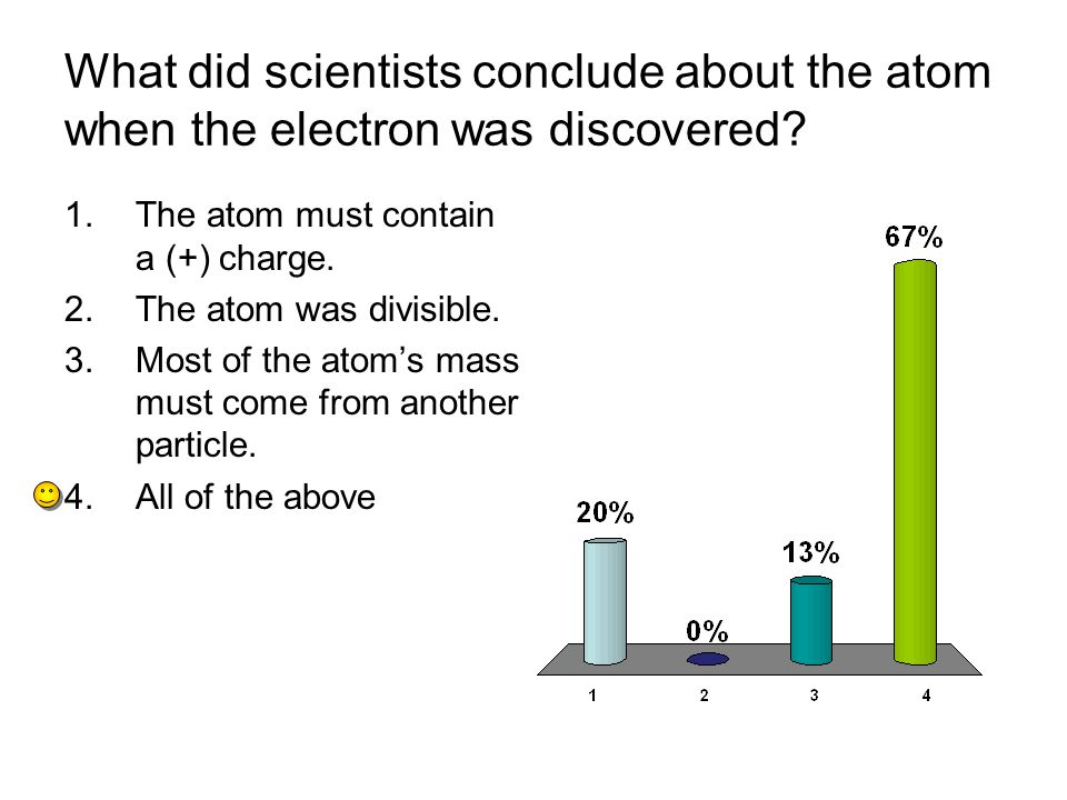 What did scientists conclude about the atom when the electron was discovered.