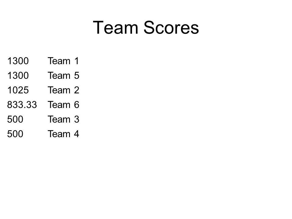 Team Scores 1300Team 1 1300Team 5 1025Team 2 833.33Team 6 500Team 3 500Team 4