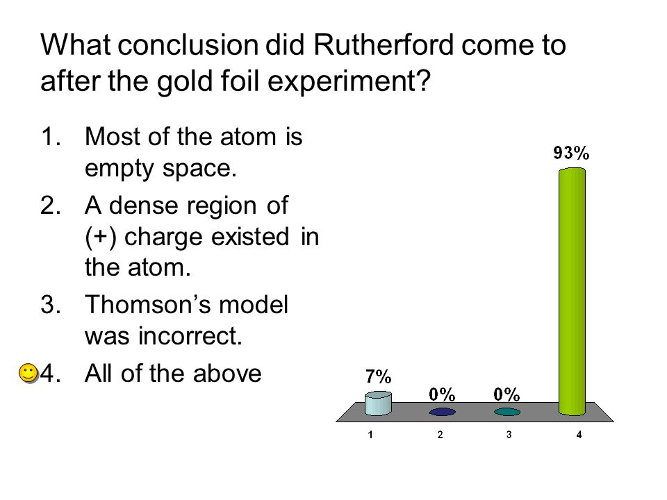 What conclusion did Rutherford come to after the gold foil experiment.