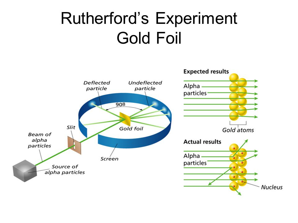Rutherford's Experiment Gold Foil