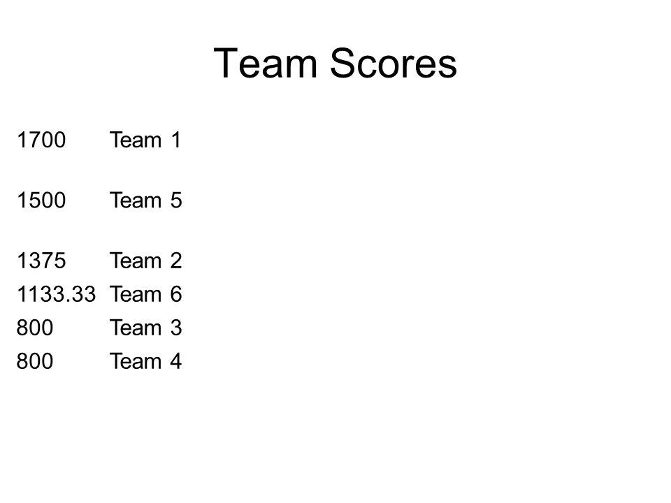 Team Scores 1700Team 1 1500Team 5 1375Team 2 1133.33Team 6 800Team 3 800Team 4