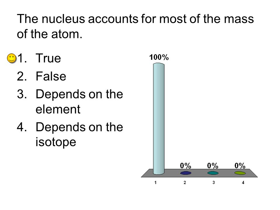 The nucleus accounts for most of the mass of the atom.