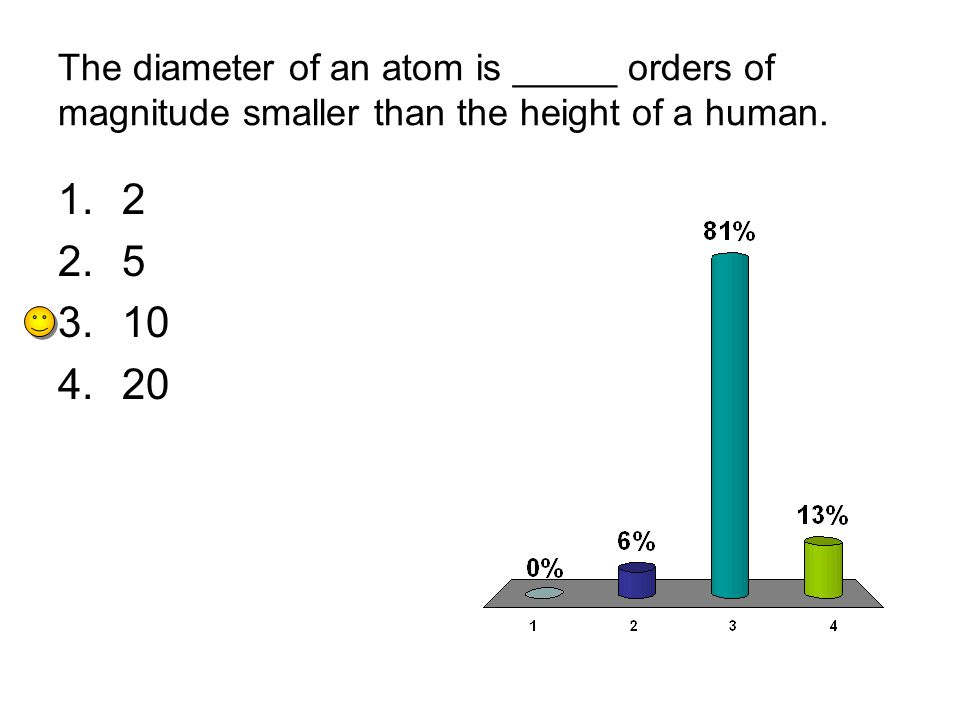 The diameter of an atom is _____ orders of magnitude smaller than the height of a human.