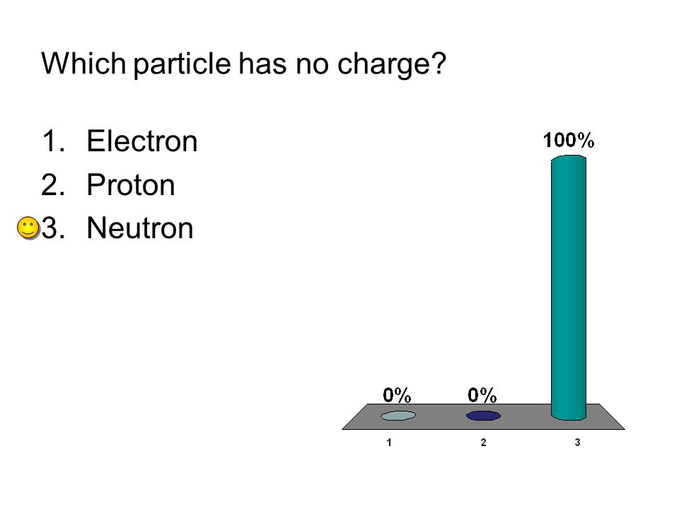 Which particle has no charge 1.Electron 2.Proton 3.Neutron
