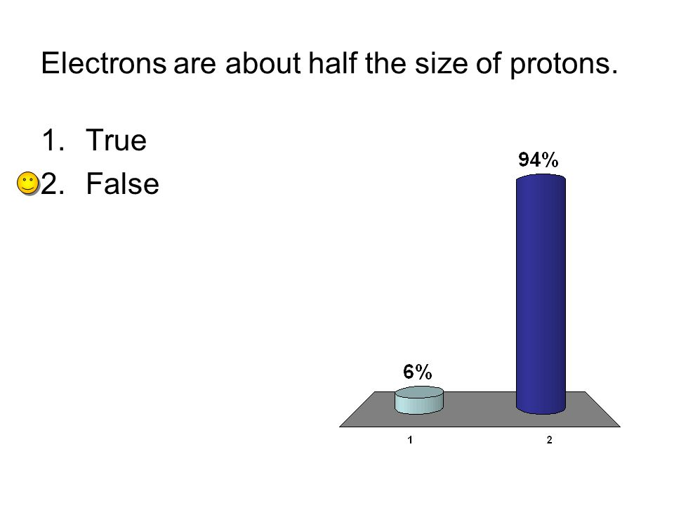 Electrons are about half the size of protons. 1.True 2.False