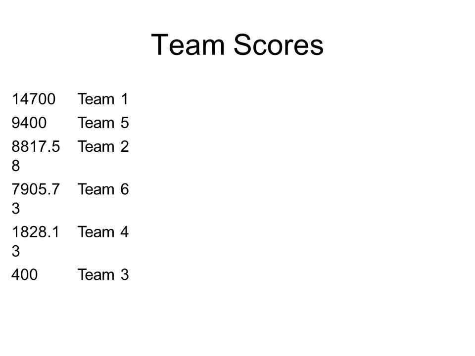 Team Scores 14700Team 1 9400Team 5 8817.5 8 Team 2 7905.7 3 Team 6 1828.1 3 Team 4 400Team 3