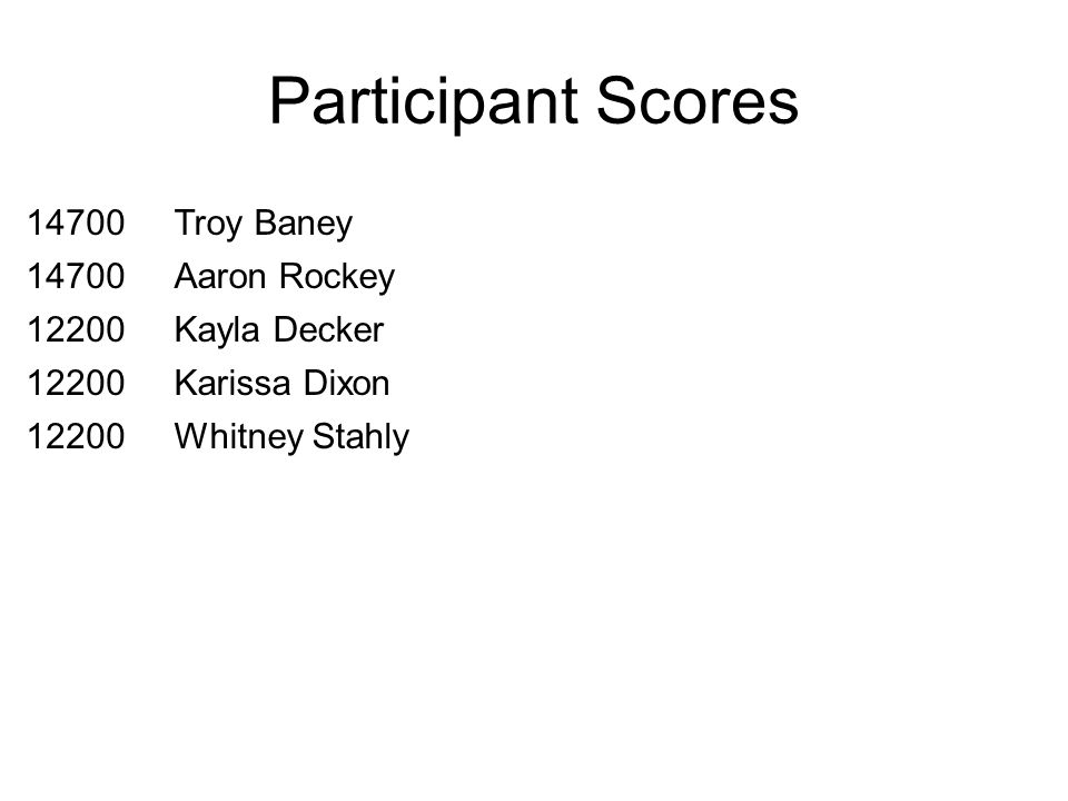 Participant Scores 14700Troy Baney 14700Aaron Rockey 12200Kayla Decker 12200Karissa Dixon 12200Whitney Stahly