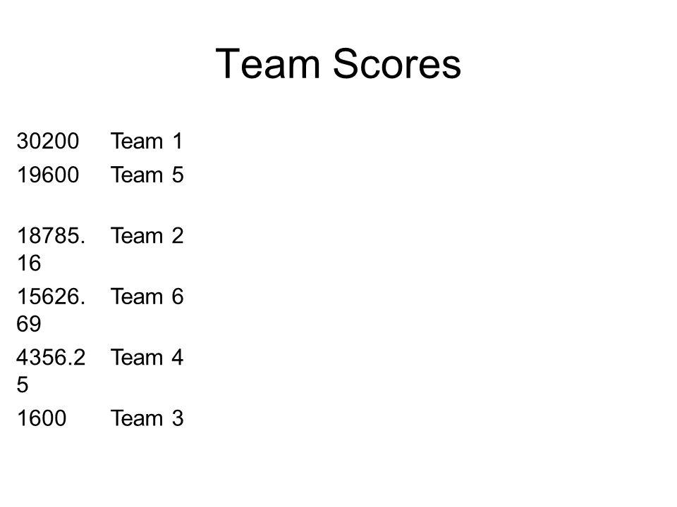 Team Scores 30200Team 1 19600Team 5 18785. 16 Team 2 15626. 69 Team 6 4356.2 5 Team 4 1600Team 3