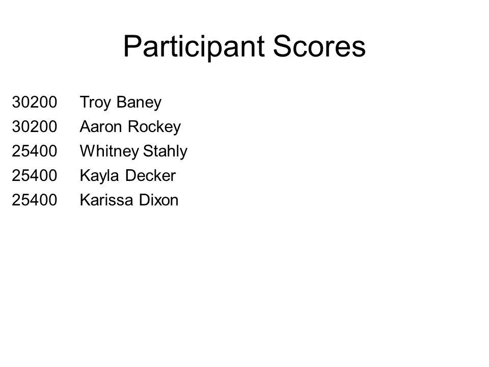 Participant Scores 30200Troy Baney 30200Aaron Rockey 25400Whitney Stahly 25400Kayla Decker 25400Karissa Dixon
