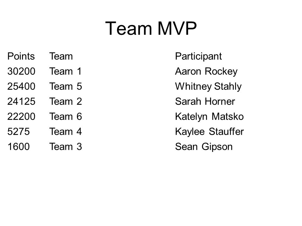Team MVP PointsTeamParticipant 30200Team 1Aaron Rockey 25400Team 5Whitney Stahly 24125Team 2Sarah Horner 22200Team 6Katelyn Matsko 5275Team 4Kaylee Stauffer 1600Team 3Sean Gipson