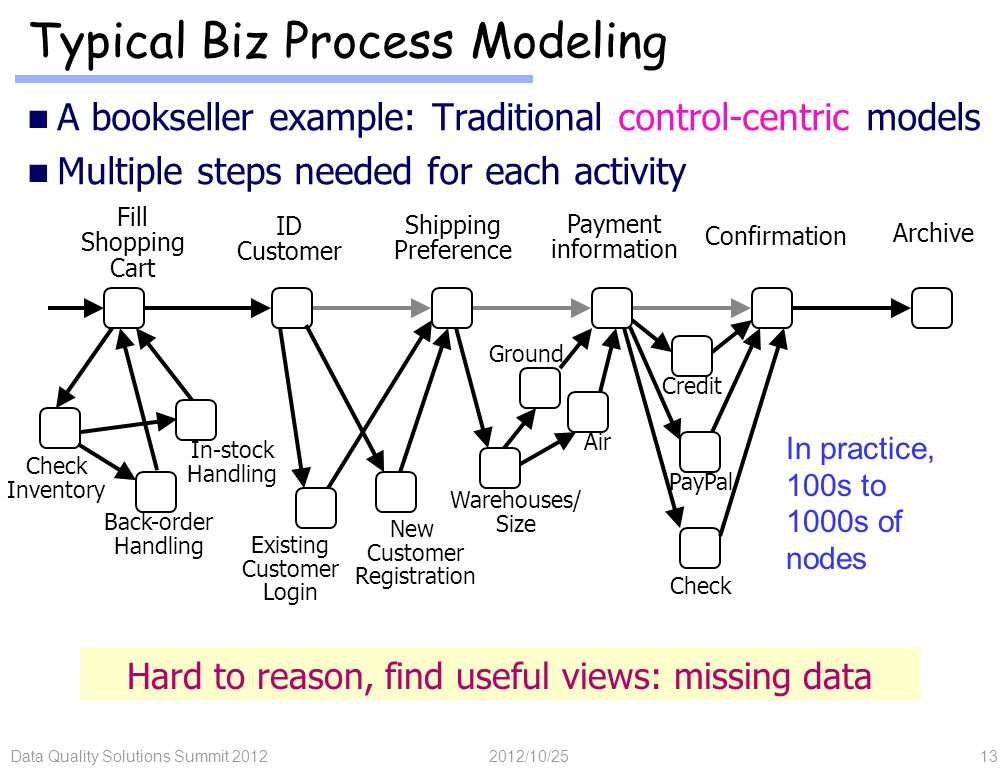 Data Quality Solutions Summit 201213 Typical Biz Process Modeling A bookseller example: Traditional control-centric models Multiple steps needed for each activity Hard to reason, find useful views: missing data ID Customer Shipping Preference Payment information Confirmation Archive Fill Shopping Cart Credit PayPal Check In practice, 100s to 1000s of nodes Check Inventory In-stock Handling Back-order Handling Existing Customer Login New Customer Registration Air Warehouses/ Size Ground 2012/10/25