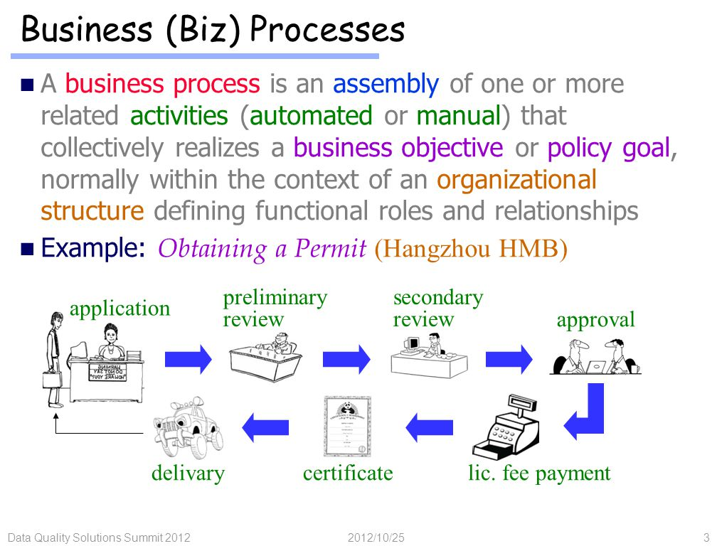 A business process is an assembly of one or more related activities (automated or manual) that collectively realizes a business objective or policy goal, normally within the context of an organizational structure defining functional roles and relationships Example: Obtaining a Permit (Hangzhou HMB) 2012/10/25Data Quality Solutions Summit 20123 Business (Biz) Processes application preliminary review secondary review approval lic.