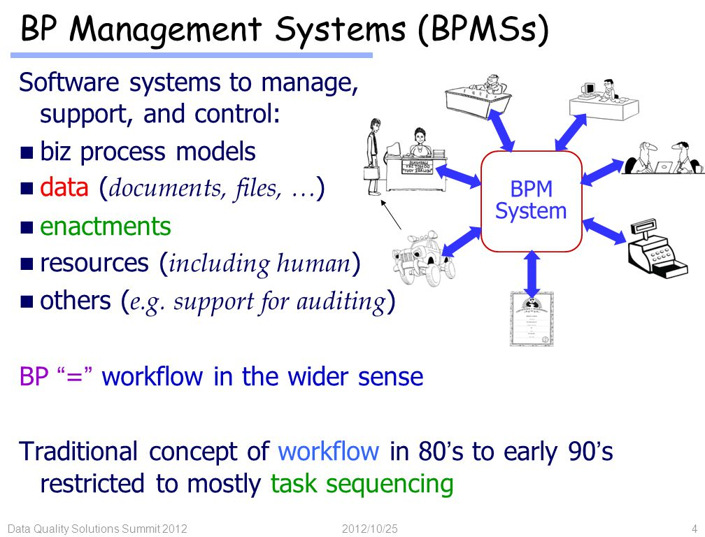 Data: Critical to Business Processes Current BP Development & Management Practice  Challenges  Activity centric (e.g., Visio diagrams), data left to lower level design Business Artifacts:  Blending data with business processes  Business processes as lifecycles of business artifacts Overview of Research Focuses Conclusions 2012/10/25Data Quality Solutions Summit 201215 Outline