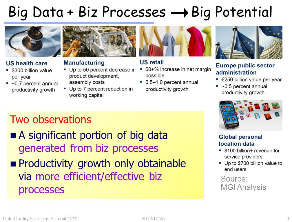 Data Quality Solutions Summit 20126 Big Data + Biz Processes Big Potential 2012/10/25 Source: MGI Analysis Two observations A significant portion of big data generated from biz processes Productivity growth only obtainable via more efficient/effective biz processes