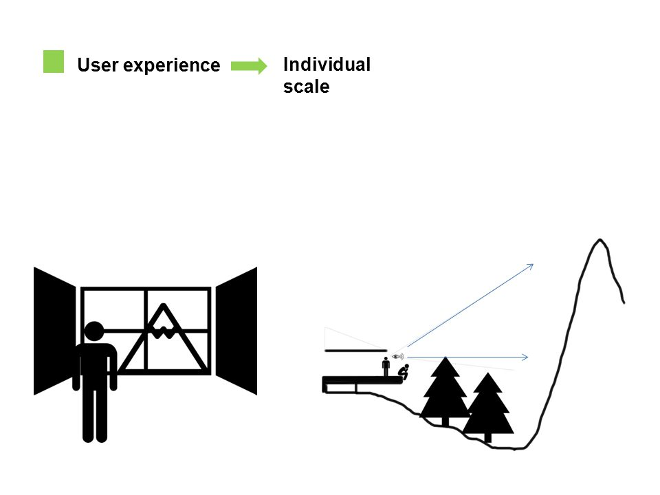 User experience Individual scale