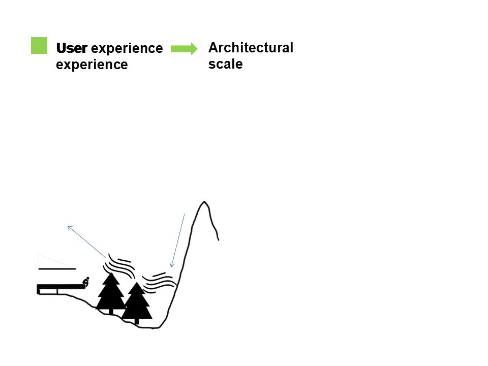 User experience Architectural scale